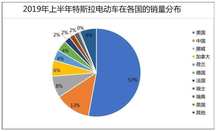 除了中国,特斯拉在亚太几乎没啥销量?