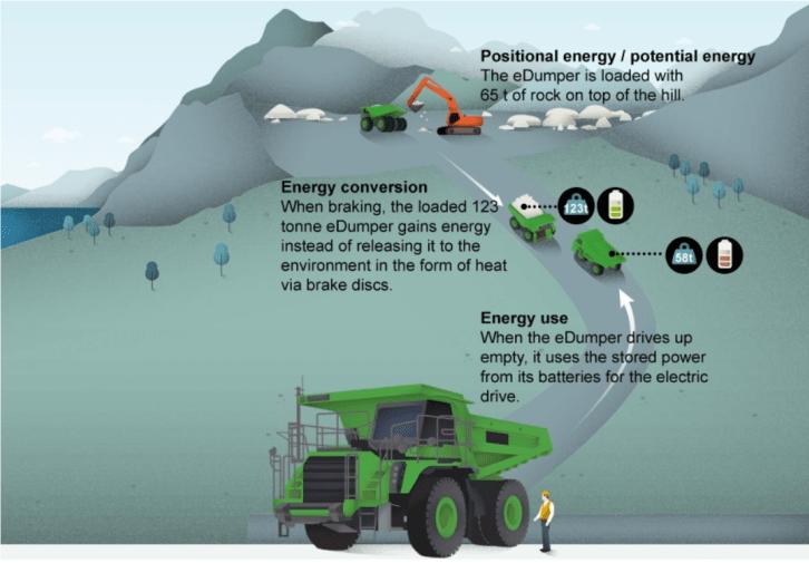 世界最大的电动车光电池就有两辆特斯拉那么重,而且还不用充电