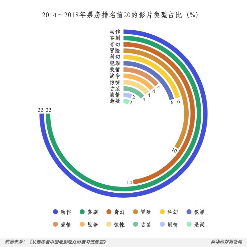 """如果票房会""""说话"""" 数读中国电影观众消费习惯"""