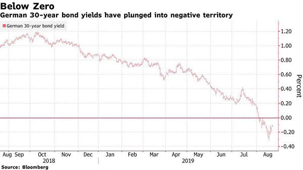 历史首次!德国以零利率发行30年期国债 意味着什么?