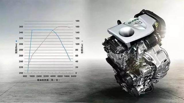 为什么说小排量的涡轮增压发动机,会是家用车的最佳选择?
