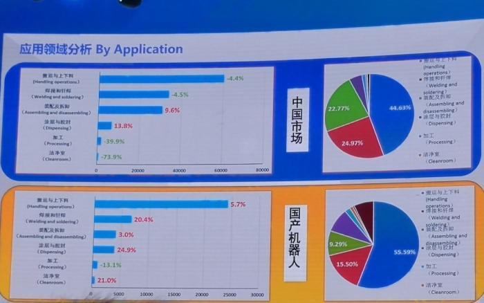 """<b>专家:首现负增长 中国机器人市场只是""""倒春寒""""</b>"""