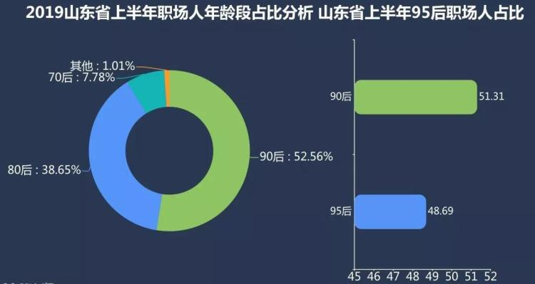 山东95后职场人就业大数据,济南、青岛最缺95后人才!