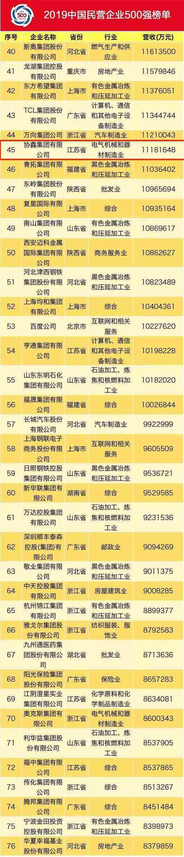 协鑫集团上榜2019中国民企500强暨制造业500强