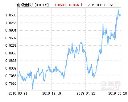 前海开源金银珠宝混合A基金最新净值跌幅达1.51%