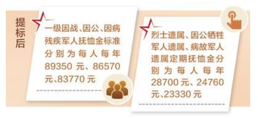 河北省再次提高部分优抚对象抚恤补助标准