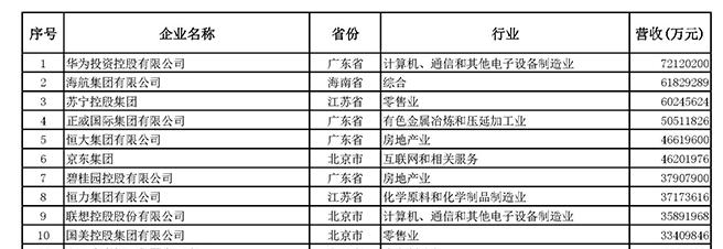 中国民企500强发榜:华为四连冠 56家去年营收超千亿