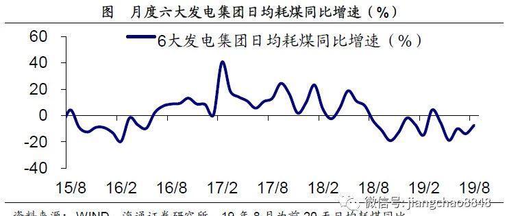 多管齐下稳就业——实体经济观察2019年第32期(海通宏观姜超、于博、陈兴)