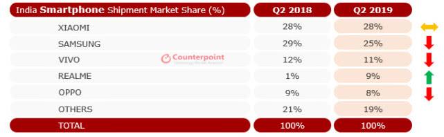 印度智能手机二季度报告:小米出货量夺冠,三星第二