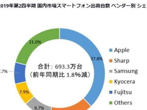 日本智能手机市场销量排行榜,苹果第一,索尼没进前五名!
