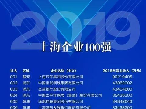 2019上海企业百强出炉!正泰电气名列其中