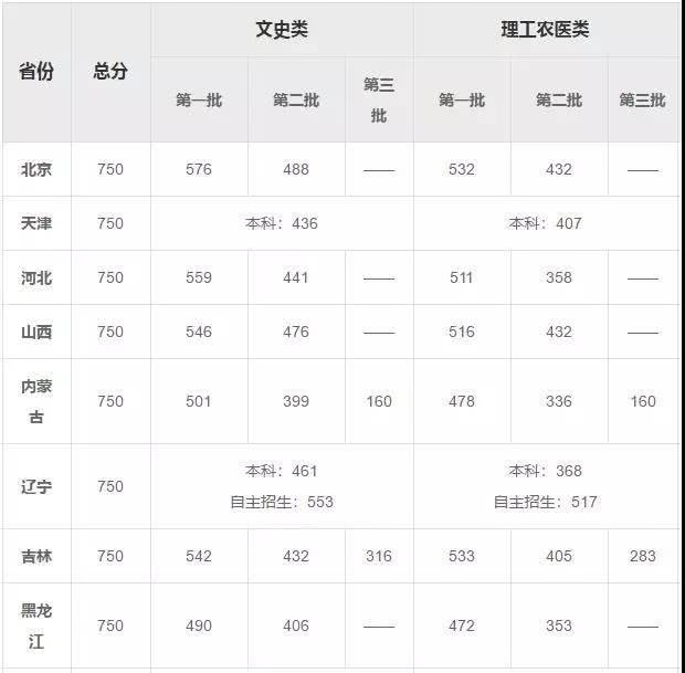 吉林省已公布2019高考录取分数线,文理二本线下降50分以上