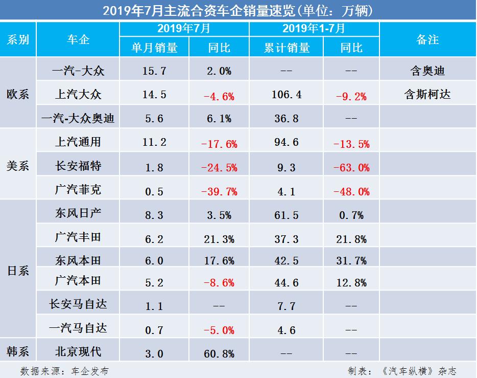 2019年7月主流合资车企销量速览:一汽-大众单月销冠,韩系大涨
