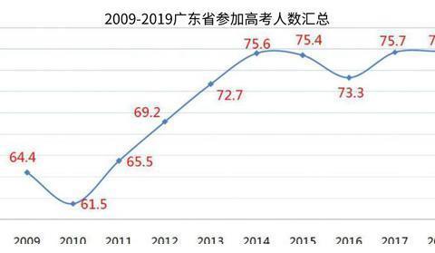 恭喜!今年广东76万人高考,录取了71万,多所高校进行了扩招