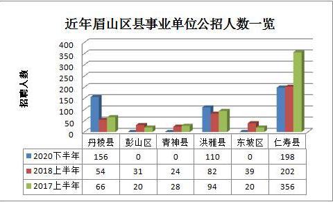 机构改革已到位,四川三个地市事业单位公招1014人,9月28日笔试