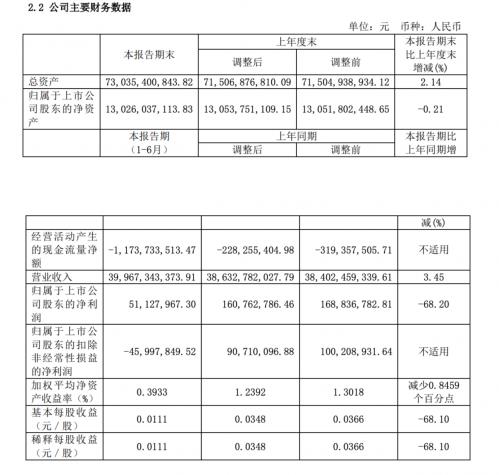 四川长虹上半年营收400亿 电视减产、IT和电池类业务增长