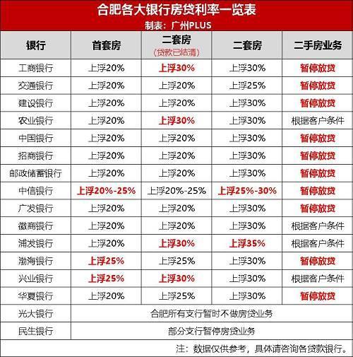 多城上调房贷利率 最高上浮40%!