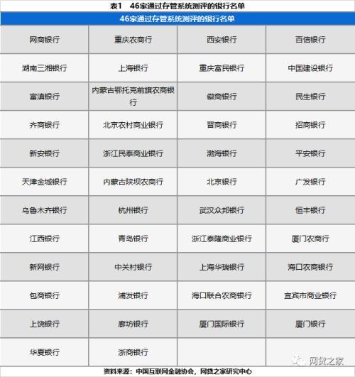 P2P银行存管最新现状:多家银行缩减业务 476家平台上线存管(名单)
