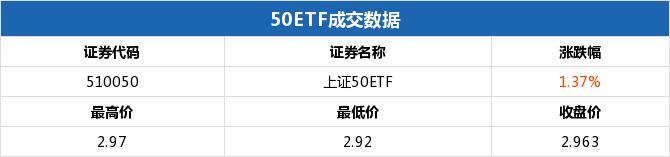 上证50ETF收涨 50ETF购8月2950涨幅79.10%