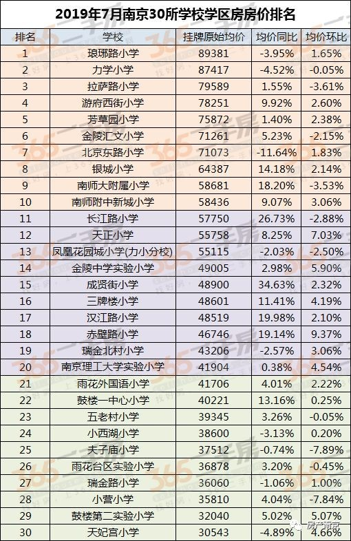 公民同招+热门民办学校100%摇号,江苏招生新政下南京学区房或将继续涨!