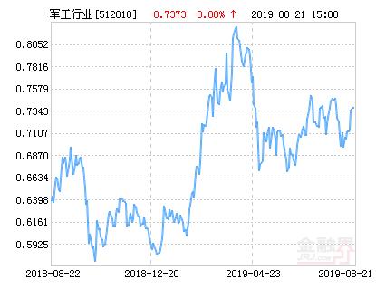 华宝中证军工ETF净值上涨1.23% 请保持关注