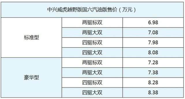 中兴威虎越野版国六皮卡上市 售价6.98—8.38万