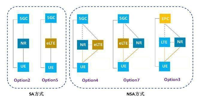 中兴高管科普:支持NSA和SA制式都是真5G