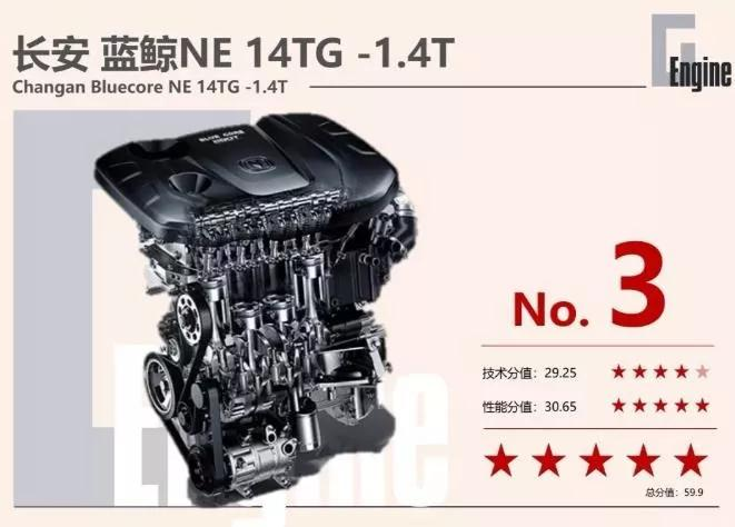 中国市场最好20款小排量发动机,买车一定要认准它们!