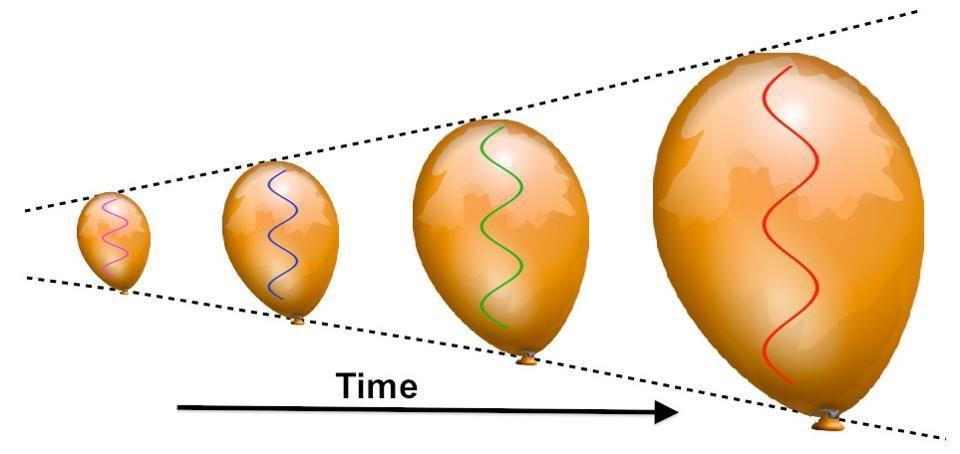 我们能测试引力波的波粒二象性吗?