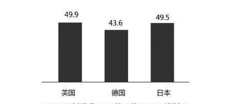 受全球经济增长放缓影响,多国制造业PMI跌至荣枯线下