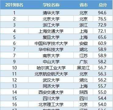 2019年中国最好的100所大学排行榜,河北河南山西江西0上榜