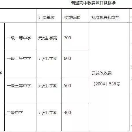 一级一等高中700元、公办幼儿园420元...昆明各学校收费标准公布