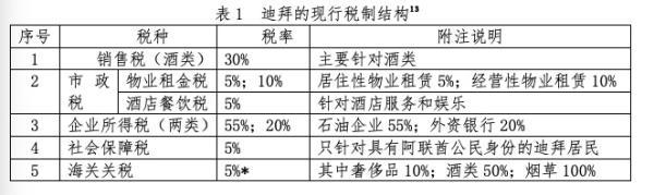世界5大自贸区税收政策比较:香港新加坡迪拜伦敦纽约哪家强