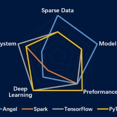 50万行代码量,腾讯开源框架Angel3.0发布,迈向全栈机器学习平台