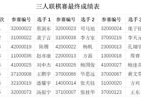 中国围棋大会女士围棋赛张梦瑶夺冠 三人围棋联赛落下帷幕