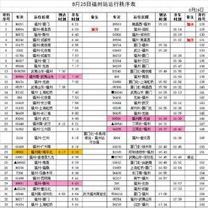 8月25日福州站、福州南站列车运行秩序表