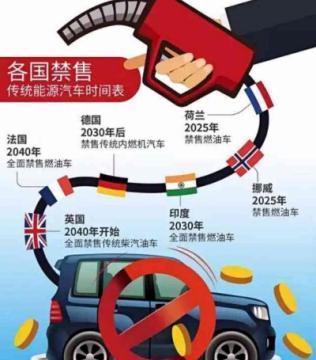工信部将统筹研制燃油车退出时间表,国内个汽车品牌积极响应