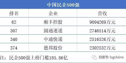 顺丰、圆通、中通、德邦上榜中国民企500强、网易阿里谈崩……