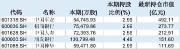 证金公司Q2现身158股前十大流通股东 加仓房地产股