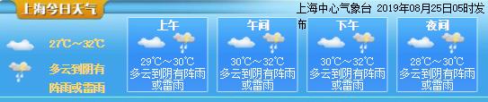 上海今天有分散性阵雨或雷雨 局部地区大雨 最高温度32度
