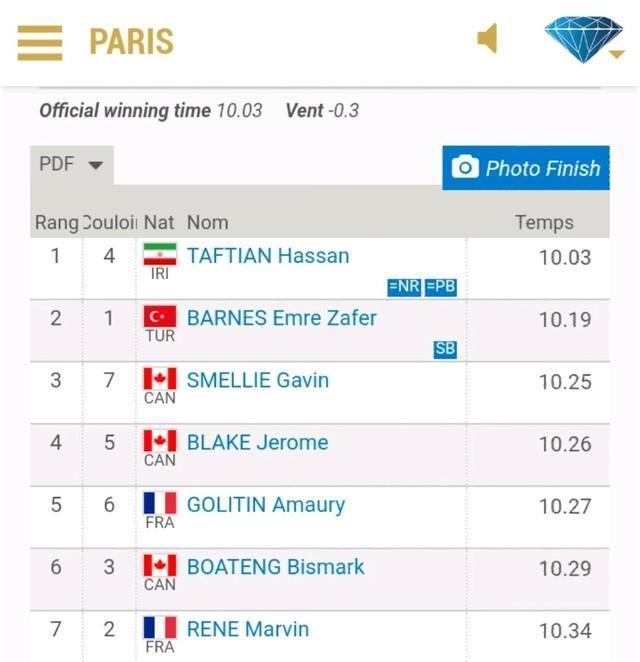 逆风10秒03,伊朗飞人斩获钻石联赛100米冠军,实力不输谢震业