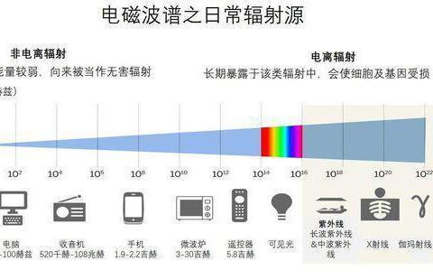 信号越差辐射越大!iPhone被曝辐射超标,科学家:这些辐射无害