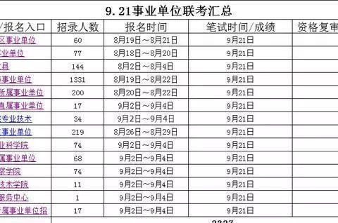 2019年贵州9.21事业单位联考报名时间情况