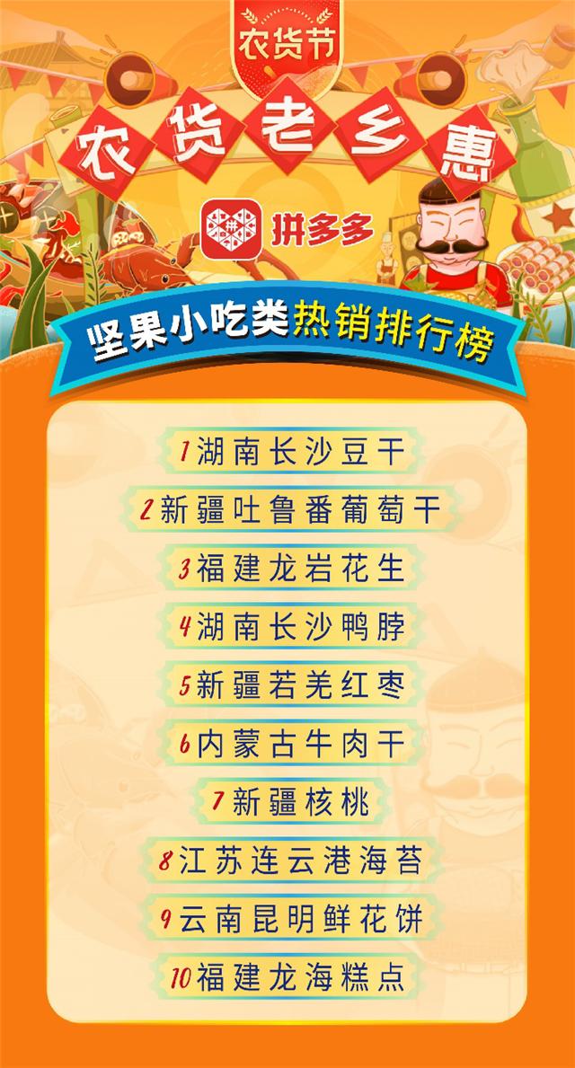 2万拼多多商家12天爆卖1.1亿单,湖南豆干获坚果小吃热销榜状元