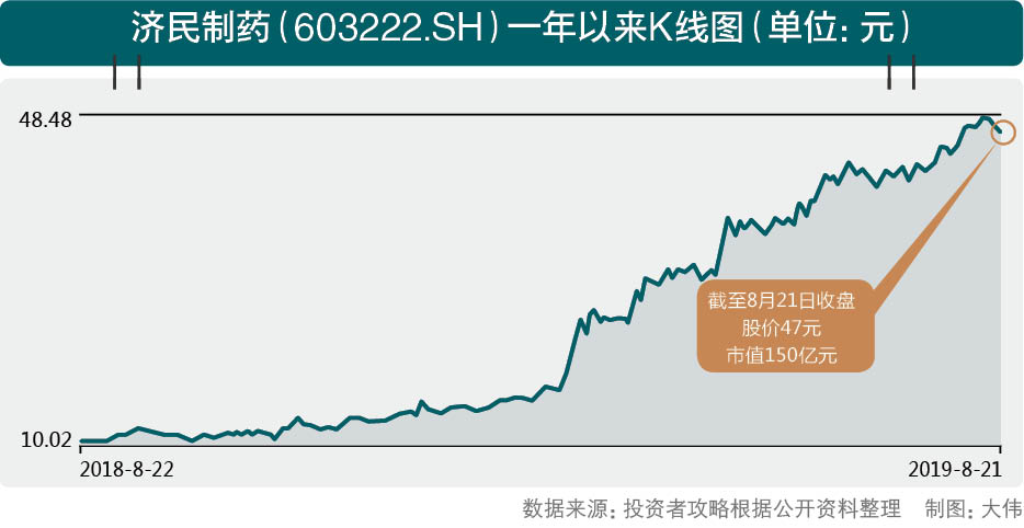 济民制药诉子公司原股东背后 定增目缘何引发市场质疑