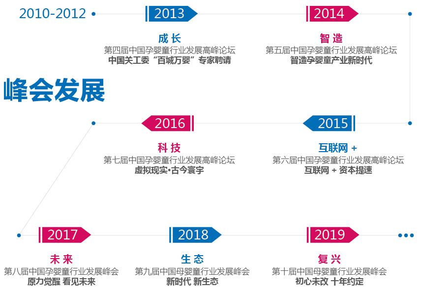 第十届中国母婴童行业发展峰会,你想知道的都在这里!