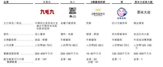 合肥工厂兼职日结_九毛九国际控股在港交所提交招股书