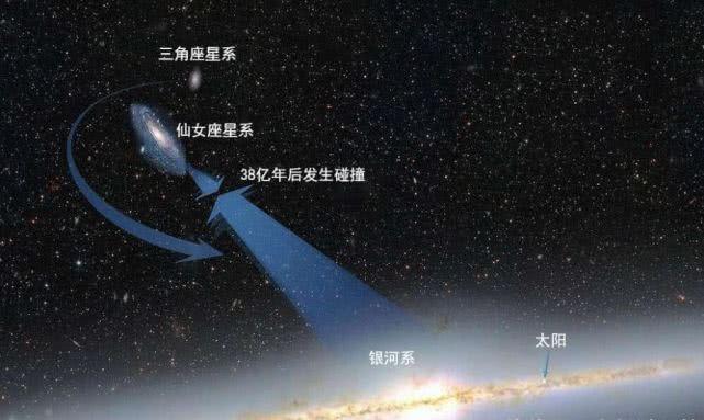 未来银河系和仙女座星系如何相撞的?对人类有什么影响吗?
