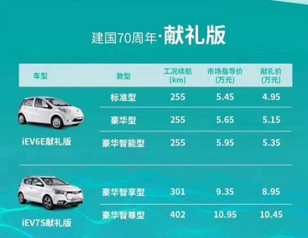 不烧油,充满电可以跑255公里,最近降价20%只卖4.95万