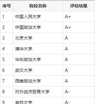 中国十大法学院校的排行榜,2020高考提前知晓!